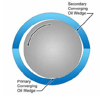 Bore Tolerances For Bearings http://turboresearch.wordpress.com/category/bearings/